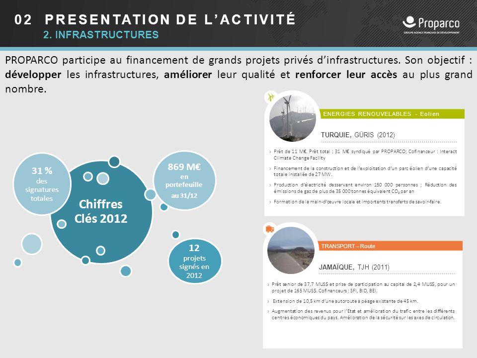 02 PRESENTATION DE L'ACTIVITÉ PROPARCO participe au financement de grands projets privés d'infrastructures. Son objectif : développer les infrastructu