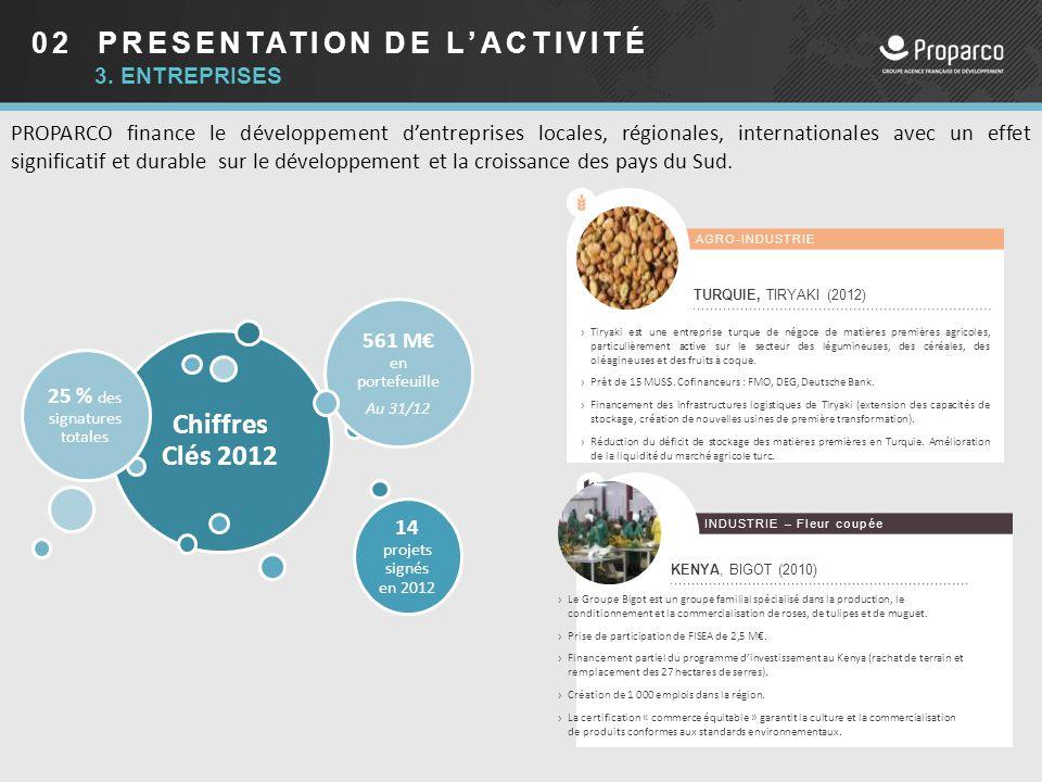 02 PRESENTATION DE L'ACTIVITÉ PROPARCO finance le développement d'entreprises locales, régionales, internationales avec un effet significatif et durab