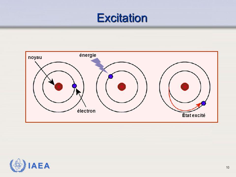 IAEA noyau électron énergie État excité Excitation 10