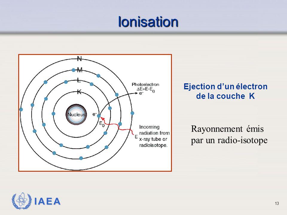 IAEA Ionisation Ejection d'un électron de la couche K 13 Rayonnement émis par un radio-isotope
