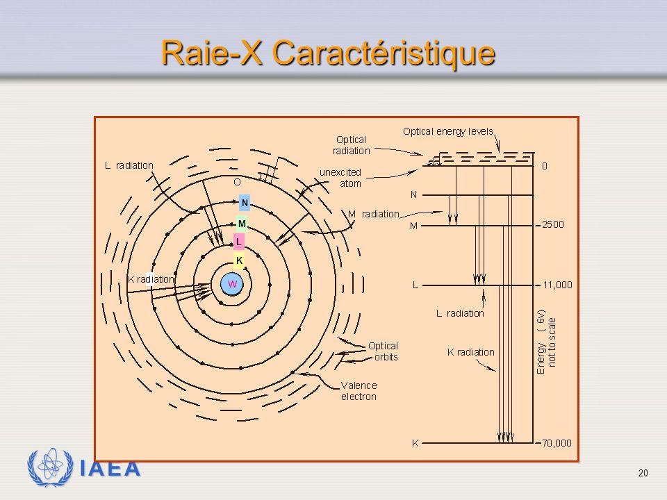 IAEA Raie-X Caractéristique w M N L K 20
