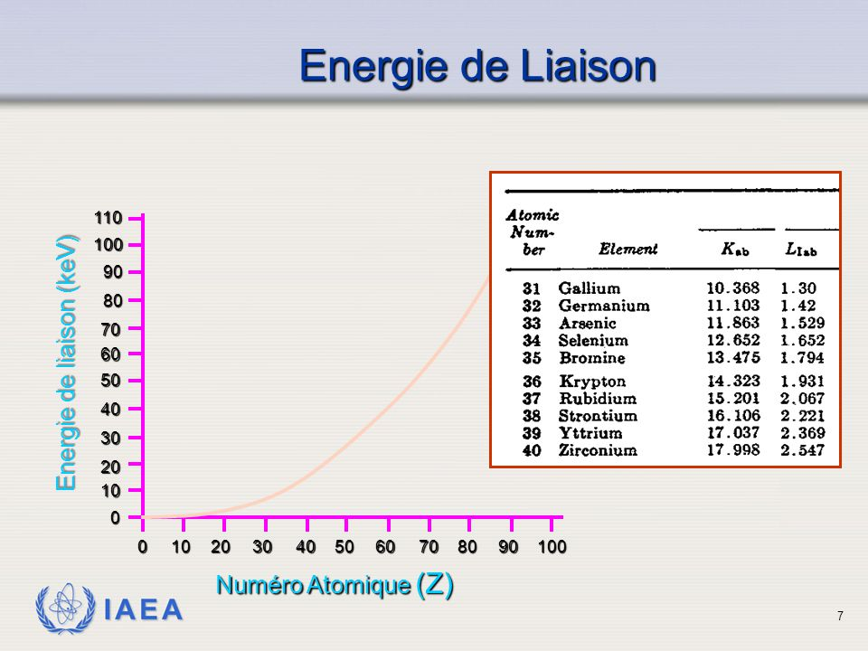 IAEA Energie de Liaison 10 30 40 50 60 70 100 80 9011020 5060708090100102030400 0 Numéro Atomique (Z) Energie de liaison (keV) 7