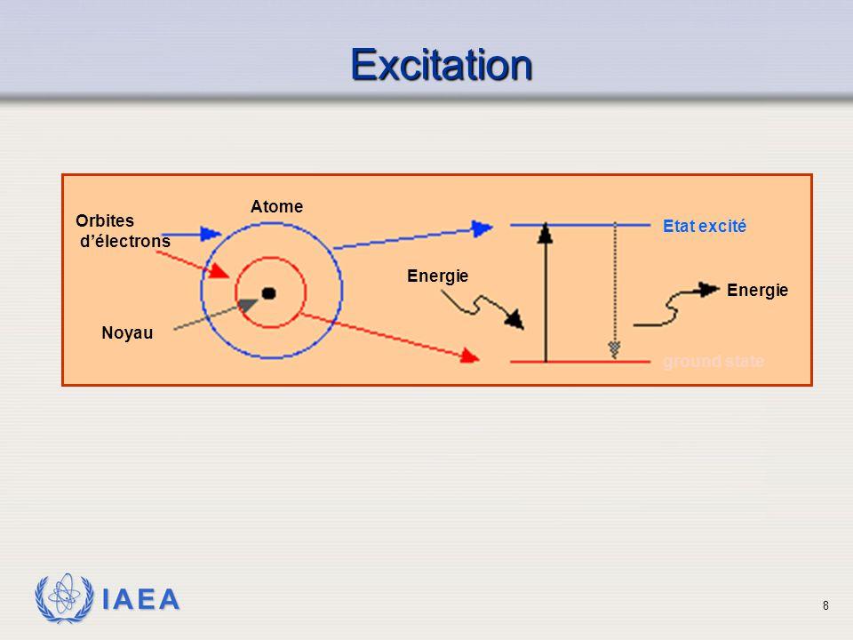 IAEA Excitation Orbites d'électrons Etat excité ground state Energie Noyau Atome Energie 8