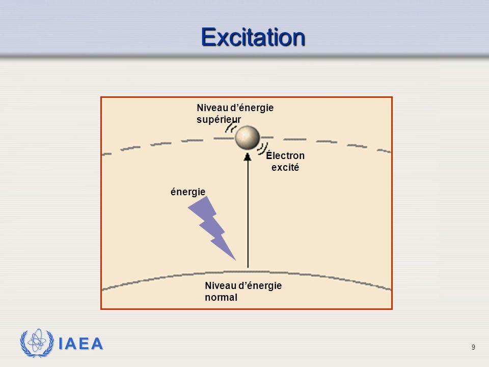 IAEA Niveau d'énergie normal Niveau d'énergie supérieur Électron excité énergie Excitation 9