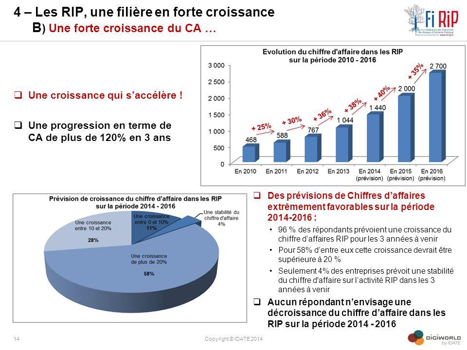 4 – Les RIP, une filière en forte croissance B ) Une forte croissance du CA …  Une croissance qui s'accélère !  Une progression en terme de CA de pl