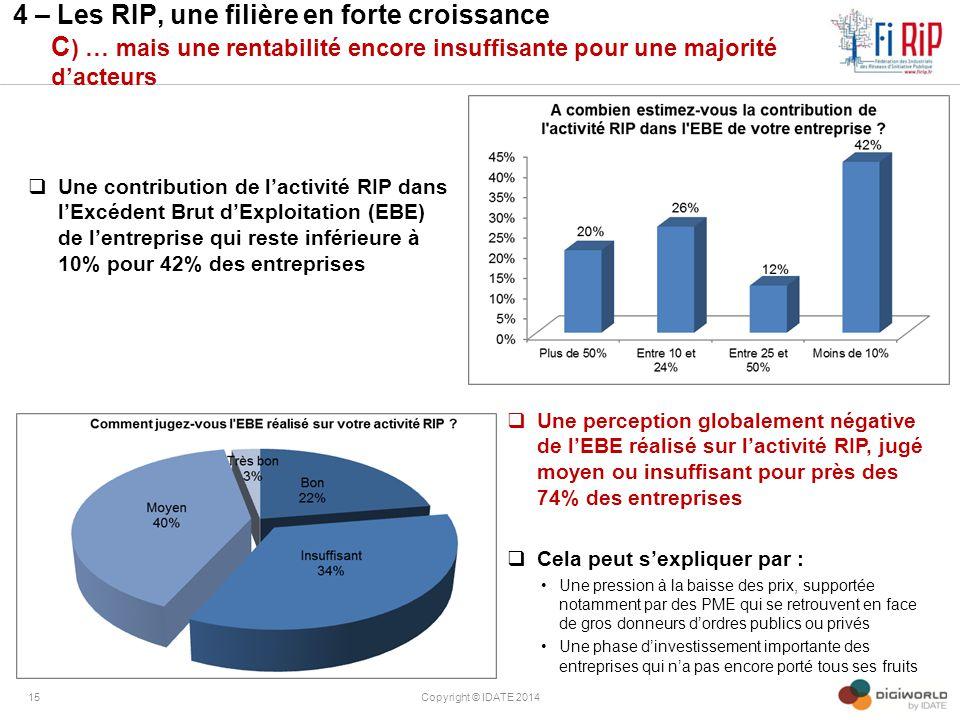 4 – Les RIP, une filière en forte croissance C ) … mais une rentabilité encore insuffisante pour une majorité d'acteurs  Une contribution de l'activi