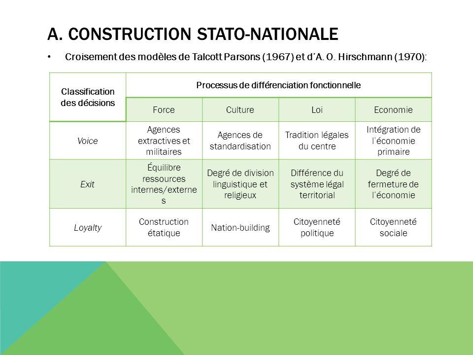 A. CONSTRUCTION STATO-NATIONALE Croisement des modèles de Talcott Parsons (1967) et d'A. O. Hirschmann (1970): Classification des décisions Processus