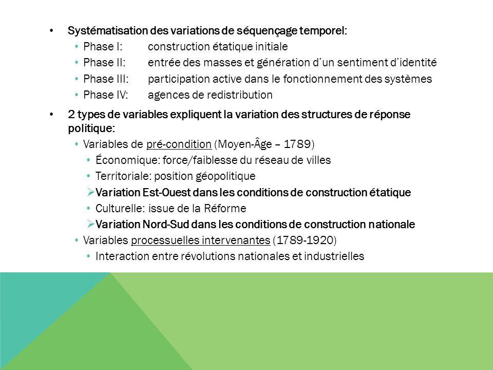 Systématisation des variations de séquençage temporel: Phase I: construction étatique initiale Phase II: entrée des masses et génération d'un sentimen