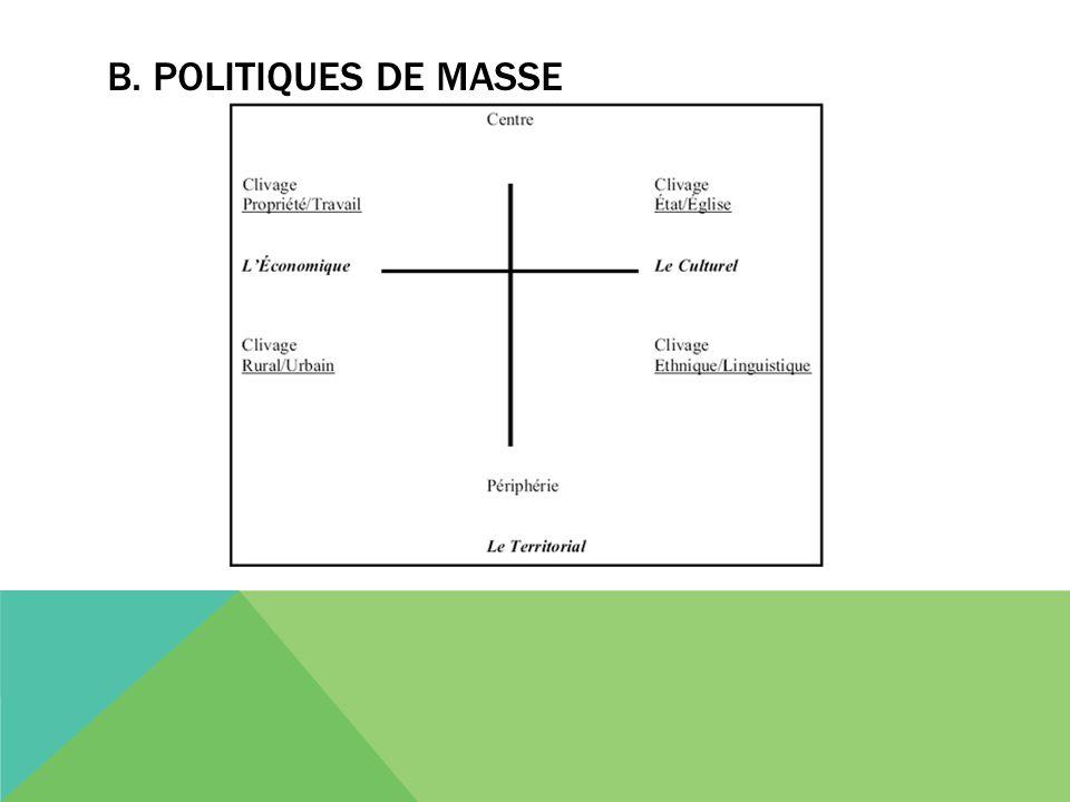 B. POLITIQUES DE MASSE
