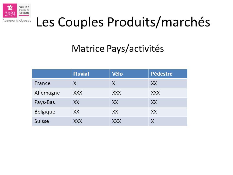 Les Couples Produits/marchés Matrice Pays/activités FluvialVéloPédestre FranceXXXX AllemagneXXX Pays-BasXX BelgiqueXXX SuisseXXX X