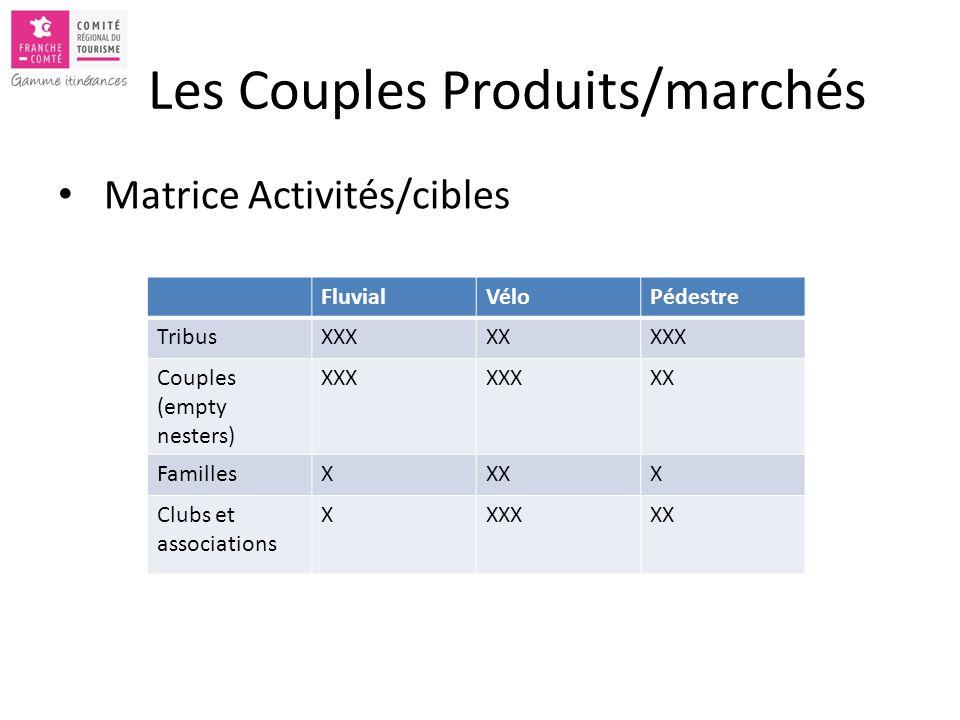 Les Couples Produits/marchés Matrice Activités/cibles FluvialVéloPédestre TribusXXXXXXXX Couples (empty nesters) XXX XX FamillesXXXX Clubs et associations XXXXXX