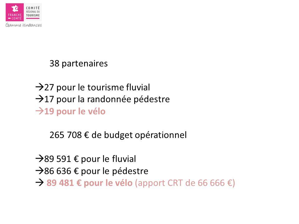 38 partenaires  27 pour le tourisme fluvial  17 pour la randonnée pédestre  19 pour le vélo 265 708 € de budget opérationnel  89 591 € pour le fluvial  86 636 € pour le pédestre  89 481 € pour le vélo (apport CRT de 66 666 €)