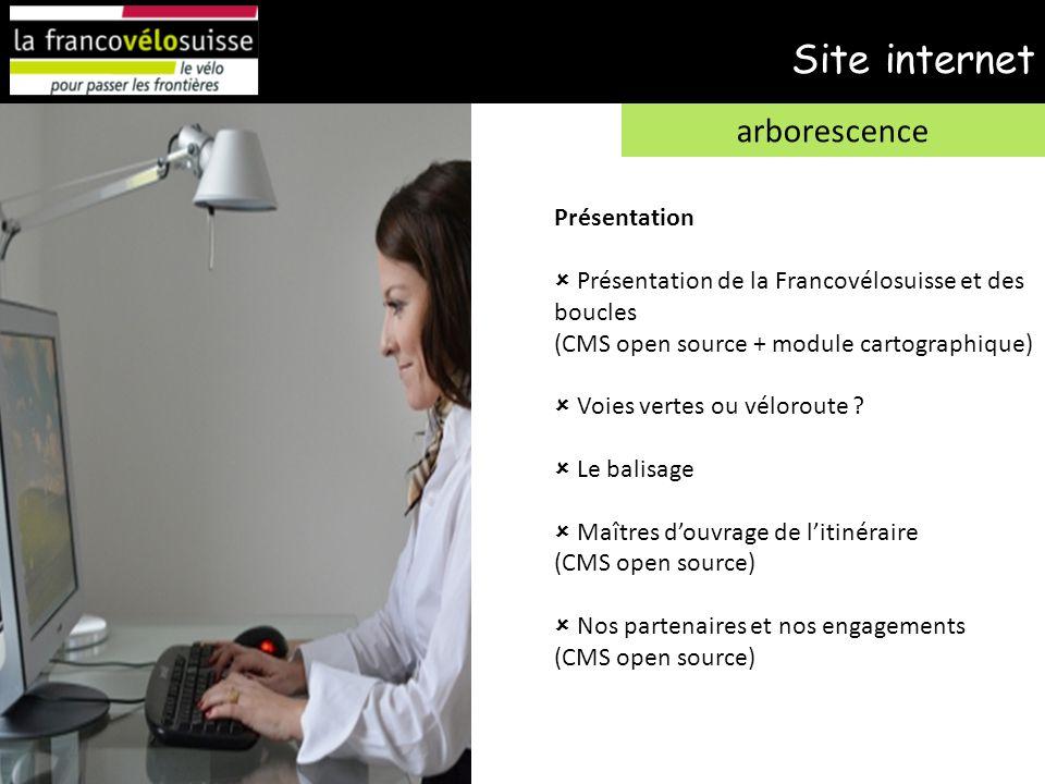 Site internet arborescence Présentation  Présentation de la Francovélosuisse et des boucles (CMS open source + module cartographique)  Voies vertes ou véloroute .