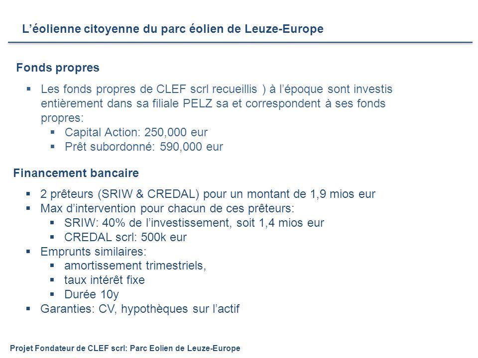 Financement bancaire L'éolienne citoyenne du parc éolien de Leuze-Europe Projet Fondateur de CLEF scrl: Parc Eolien de Leuze-Europe  2 prêteurs (SRIW & CREDAL) pour un montant de 1,9 mios eur  Max d'intervention pour chacun de ces prêteurs:  SRIW: 40% de l'investissement, soit 1,4 mios eur  CREDAL scrl: 500k eur  Emprunts similaires:  amortissement trimestriels,  taux intérêt fixe  Durée 10y  Garanties: CV, hypothèques sur l'actif Fonds propres  Les fonds propres de CLEF scrl recueillis ) à l'époque sont investis entièrement dans sa filiale PELZ sa et correspondent à ses fonds propres:  Capital Action: 250,000 eur  Prêt subordonné: 590,000 eur