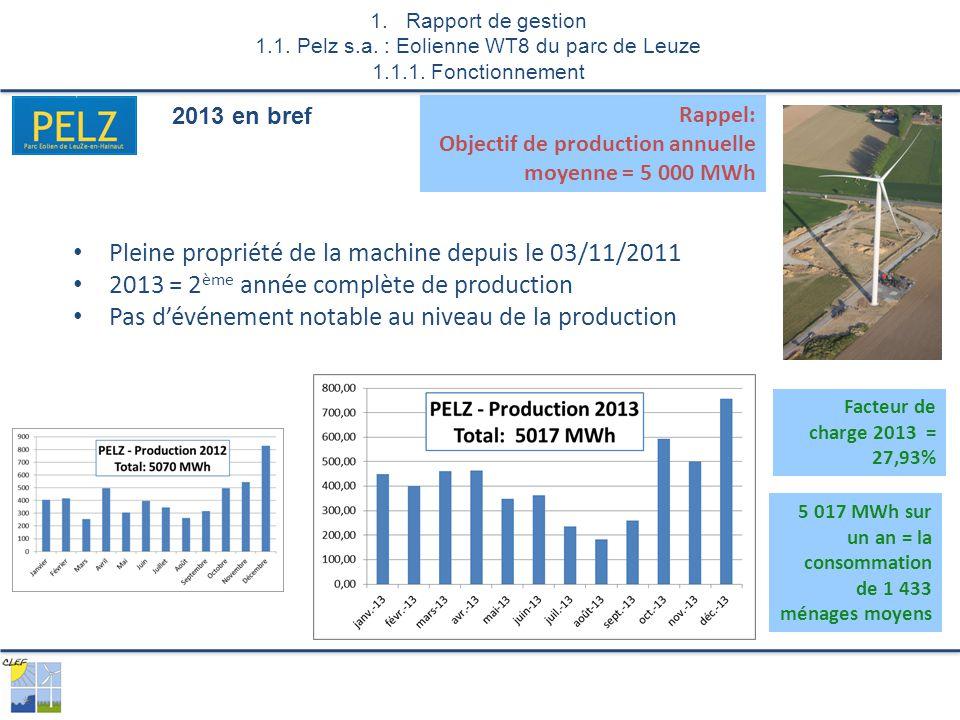 Pleine propriété de la machine depuis le 03/11/2011 2013 = 2 ème année complète de production Pas d'événement notable au niveau de la production 2013 en bref 1.Rapport de gestion 1.1.