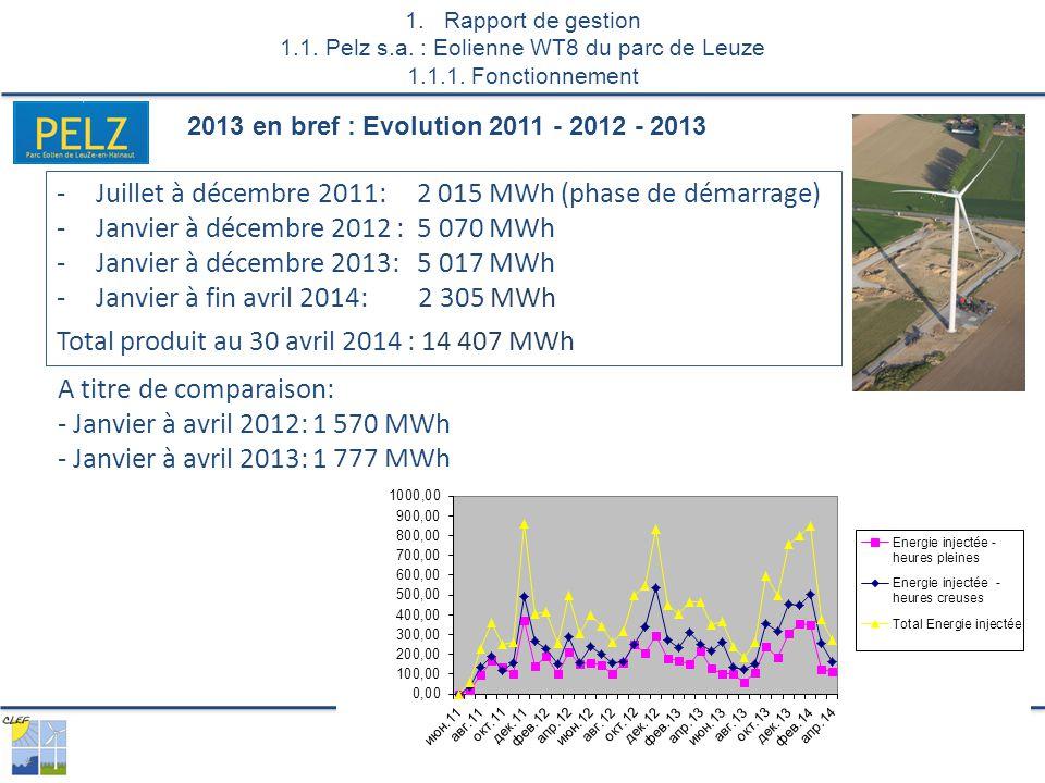 -Juillet à décembre 2011: 2 015 MWh (phase de démarrage) -Janvier à décembre 2012 : 5 070 MWh -Janvier à décembre 2013: 5 017 MWh -Janvier à fin avril 2014: 2 305 MWh Total produit au 30 avril 2014 : 14 407 MWh 2013 en bref : Evolution 2011 - 2012 - 2013 A titre de comparaison: - Janvier à avril 2012: 1 570 MWh - Janvier à avril 2013: 1 777 MWh 1.Rapport de gestion 1.1.