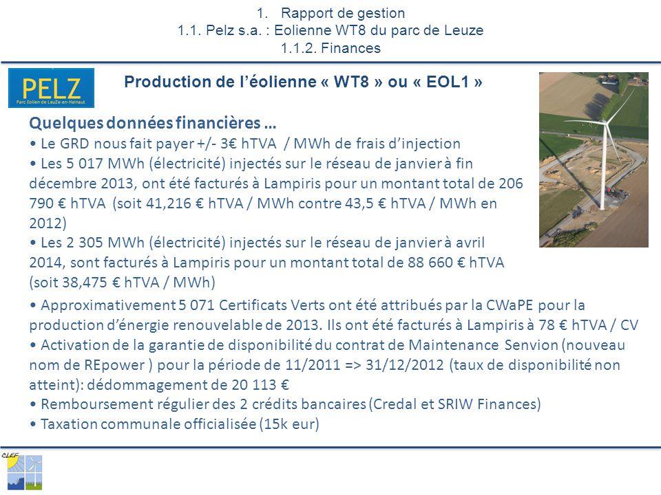 Quelques données financières … Le GRD nous fait payer +/- 3€ hTVA / MWh de frais d'injection Les 5 017 MWh (électricité) injectés sur le réseau de janvier à fin décembre 2013, ont été facturés à Lampiris pour un montant total de 206 790 € hTVA (soit 41,216 € hTVA / MWh contre 43,5 € hTVA / MWh en 2012) Les 2 305 MWh (électricité) injectés sur le réseau de janvier à avril 2014, sont facturés à Lampiris pour un montant total de 88 660 € hTVA (soit 38,475 € hTVA / MWh) Production de l'éolienne « WT8 » ou « EOL1 » 1.Rapport de gestion 1.1.