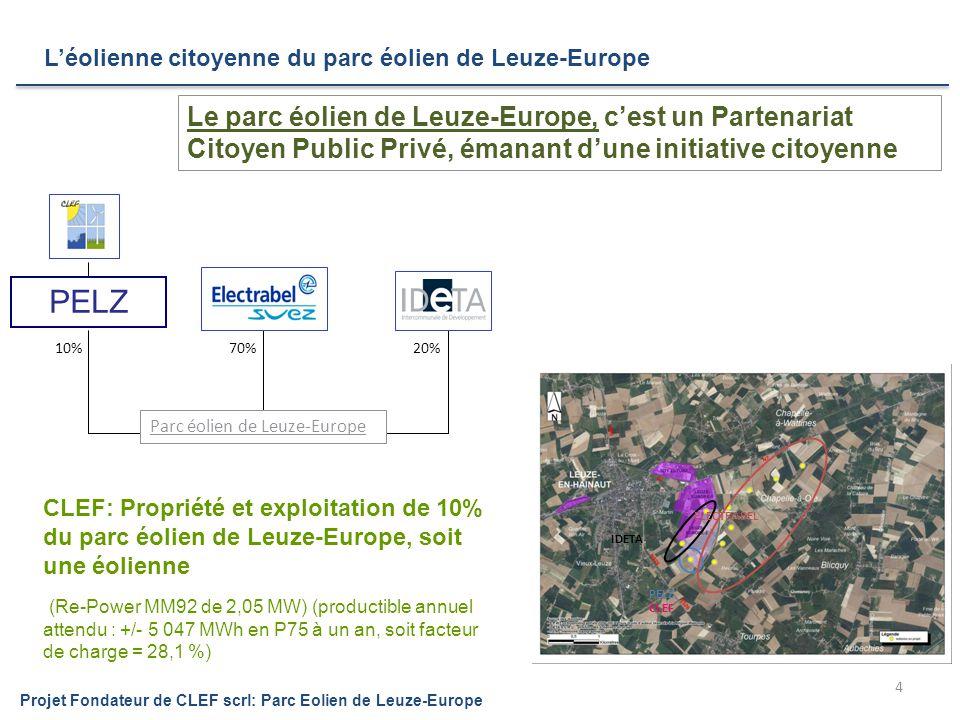 Projet Fondateur de CLEF scrl: Parc Eolien de Leuze-Europe 4 20%70%10% Parc éolien de Leuze-Europe Le parc éolien de Leuze-Europe, c'est un Partenariat Citoyen Public Privé, émanant d'une initiative citoyenne PELZ ELECTRABEL IDETA CLEF PELZ CLEF: Propriété et exploitation de 10% du parc éolien de Leuze-Europe, soit une éolienne (Re-Power MM92 de 2,05 MW) (productible annuel attendu : +/- 5 047 MWh en P75 à un an, soit facteur de charge = 28,1 %) L'éolienne citoyenne du parc éolien de Leuze-Europe