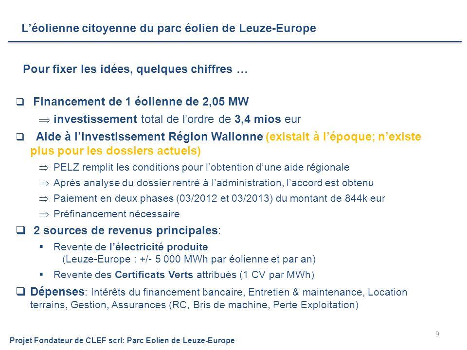 L'éolienne citoyenne du parc éolien de Leuze-Europe 9  Financement de 1 éolienne de 2,05 MW  investissement total de l'ordre de 3,4 mios eur  Aide à l'investissement Région Wallonne (existait à l'époque; n'existe plus pour les dossiers actuels)  PELZ remplit les conditions pour l'obtention d'une aide régionale  Après analyse du dossier rentré à l'administration, l'accord est obtenu  Paiement en deux phases (03/2012 et 03/2013) du montant de 844k eur  Préfinancement nécessaire  2 sources de revenus principales:  Revente de l'électricité produite (Leuze-Europe : +/- 5 000 MWh par éolienne et par an)  Revente des Certificats Verts attribués (1 CV par MWh)  Dépenses : Intérêts du financement bancaire, Entretien & maintenance, Location terrains, Gestion, Assurances (RC, Bris de machine, Perte Exploitation) Pour fixer les idées, quelques chiffres … Projet Fondateur de CLEF scrl: Parc Eolien de Leuze-Europe