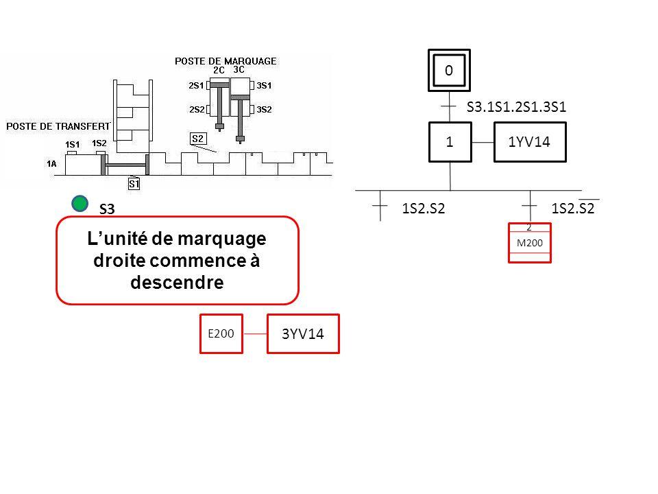 0 S3.1S1.2S1.3S1 L'unité de marquage droite commence à descendre S3 1 1YV14 1S2.S2 3YV14 E200 M200 2