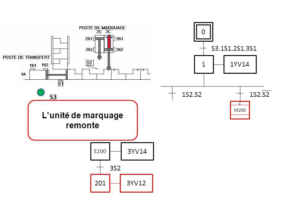 0 S3.1S1.2S1.3S1 L'unité de marquage remonte S3 1 1YV14 1S2.S2 201 3YV12 3S2 3YV14 E200 M200 2