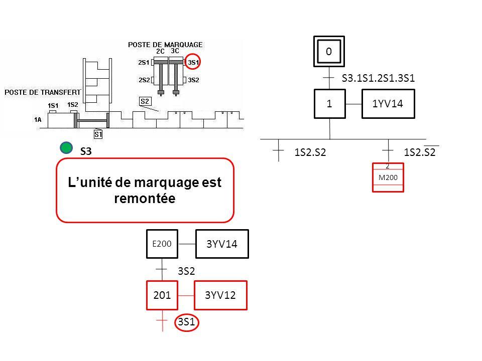 0 S3.1S1.2S1.3S1 L'unité de marquage est remontée S3 1 1YV14 1S2.S2 3S1 201 3YV12 3S2 3YV14 E200 M200 2