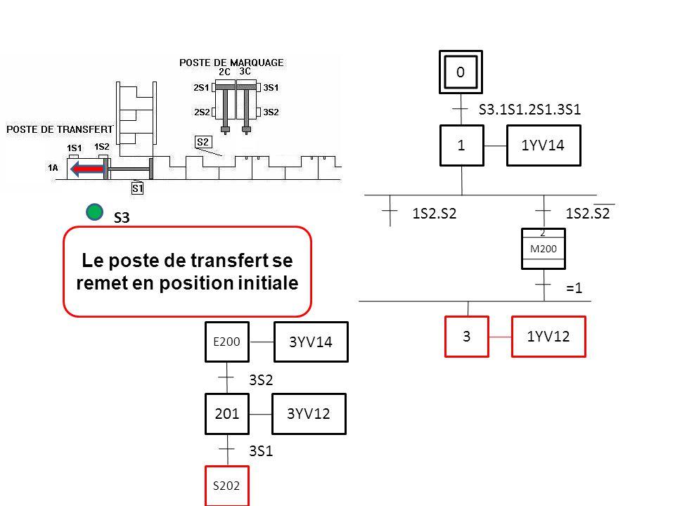 0 S3.1S1.2S1.3S1 Le poste de transfert se remet en position initiale S3 1 1YV14 1S2.S2 3 1YV12 3S1 201 3YV12 3S2 3YV14 E200 S202 M200 2 =1