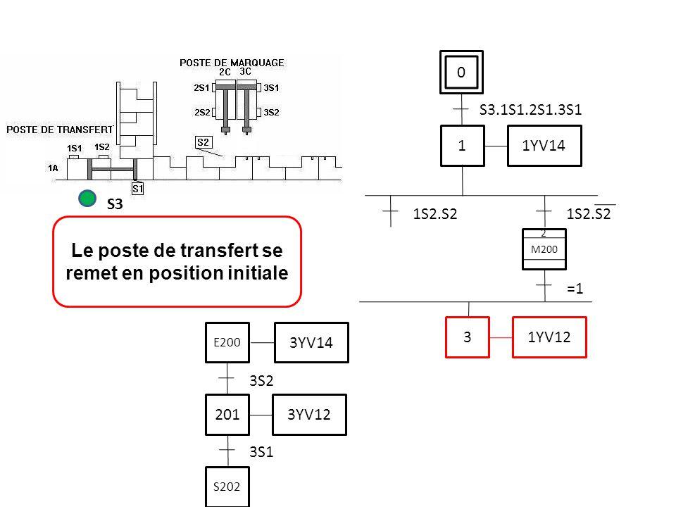 0 S3.1S1.2S1.3S1 Le poste de transfert se remet en position initiale S3 1 1YV14 1S2.S2 3 1YV12 M200 2 =1 3S1 201 3YV12 3S2 3YV14 E200 S202