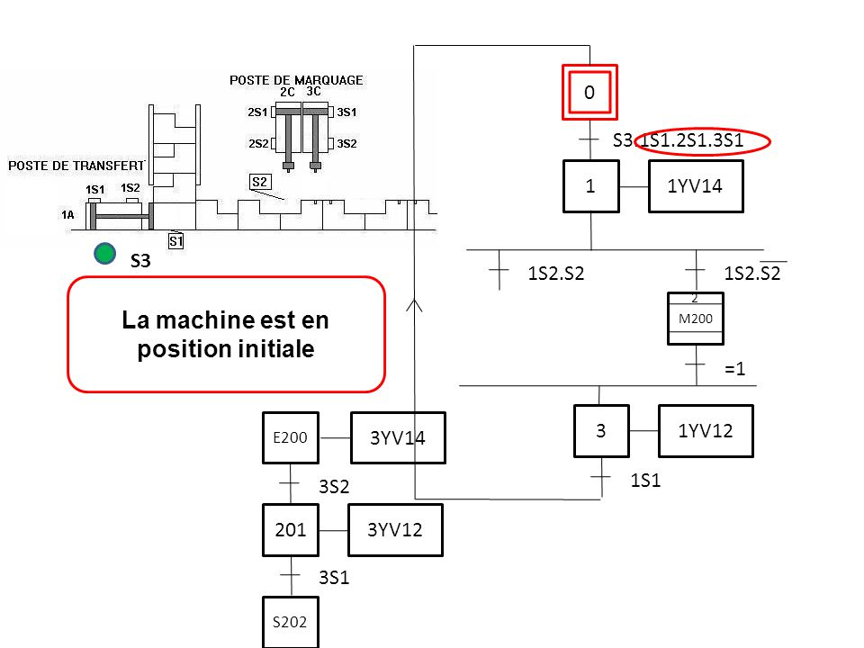 0 S3.1S1.2S1.3S1 La machine est en position initiale S3 1 1YV14 3 1YV12 1S1 1S2.S2 M200 2 =1 3S1 201 3YV12 3S2 3YV14 E200 S202