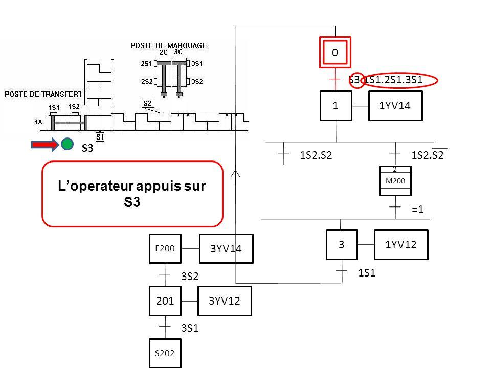 0 S3.1S1.2S1.3S1 L'operateur appuis sur S3 S3 3S1 201 3YV12 3S2 3YV14 E200 S202 1 1YV14 3 1YV12 1S1 1S2.S2 M200 2 =1