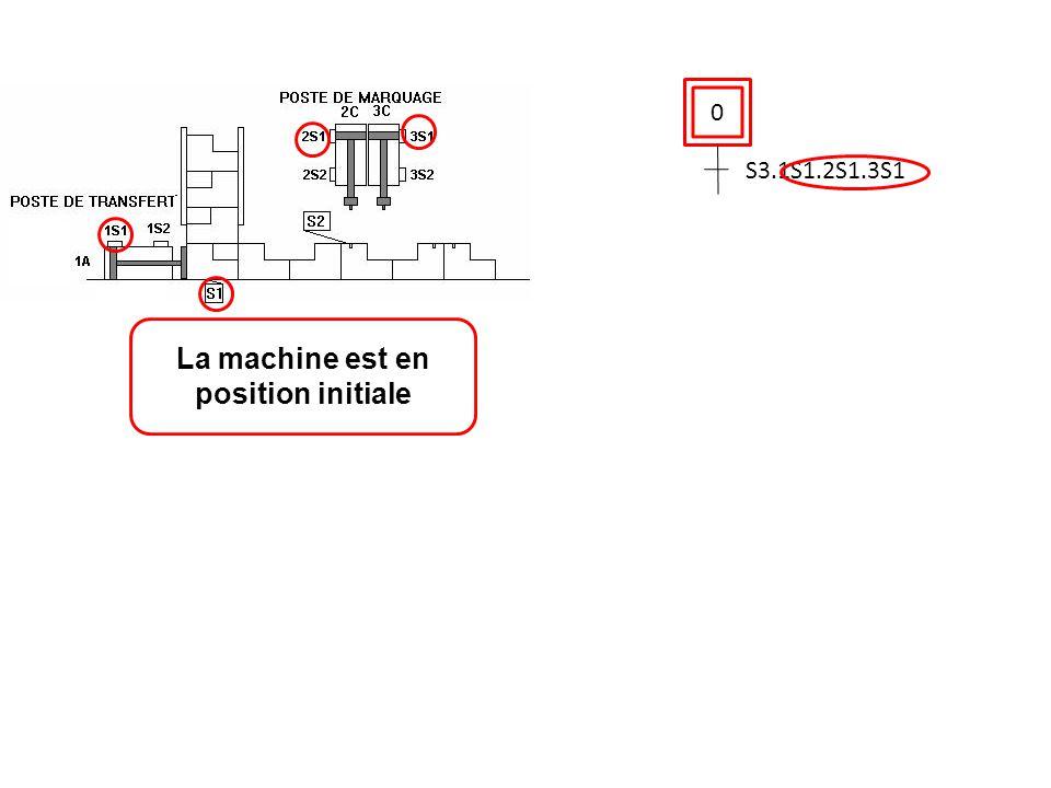 0 S3.1S1.2S1.3S1 La machine est en position initiale