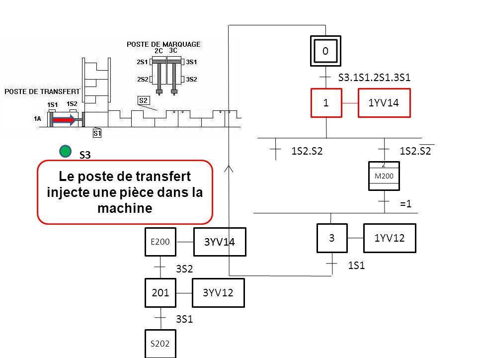 0 S3.1S1.2S1.3S1 Le poste de transfert injecte une pièce dans la machine S3 1 1YV14 3S1 201 3YV12 3S2 3YV14 E200 S202 3YV14 3 1YV12 1S1 1S2.S2 M200 2 =1