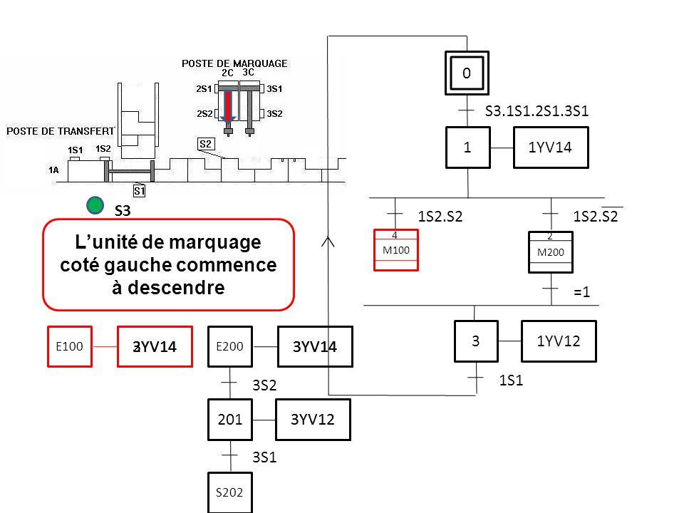 0 S3.1S1.2S1.3S1 L'unité de marquage coté gauche commence à descendre S3 1 1YV14 1S2.S2 3 1YV12 1S1 M200 =1 M100 2 4 3S1 201 3YV12 3S2 3YV14 E200 S202