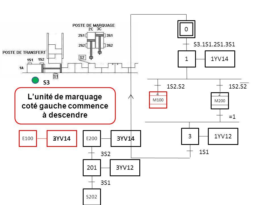 L'unité de marquage coté gauche commence à descendre S3 0 S3.1S1.2S1.3S1 1 1YV14 1S2.S2 3 1YV12 1S1 M200 =1 M100 2 4 3S1 201 3YV12 3S2 3YV14 E200 S202
