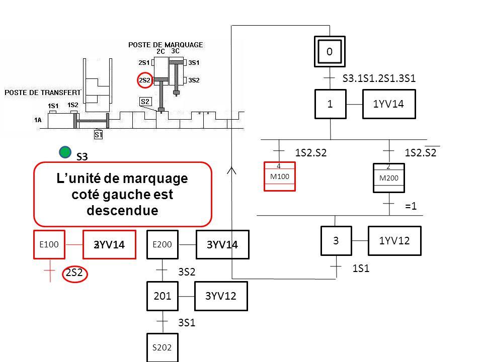 L'unité de marquage coté gauche est descendue S3 2S2 0 S3.1S1.2S1.3S1 1 1YV14 1S2.S2 3 1YV12 1S1 M200 =1 M100 2 4 3S1 201 3YV12 3S2 3YV14 E200 S202 3YV14 3YV12 3YV14 E100 3YV14 2YV14