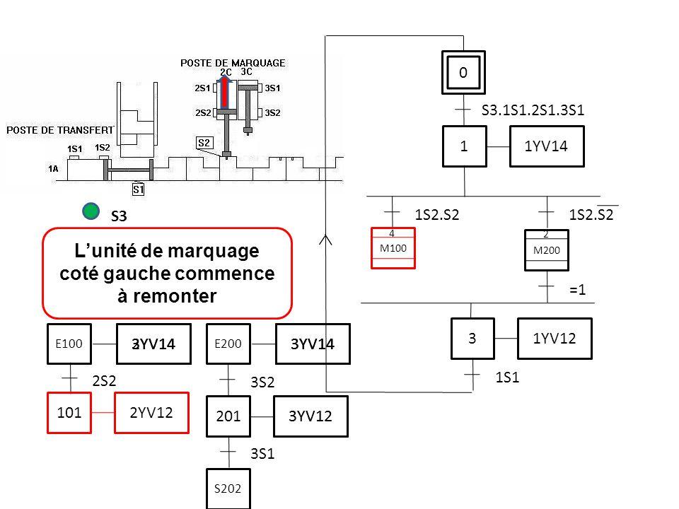 L'unité de marquage coté gauche commence à remonter S3 2S2 101 2YV12 0 S3.1S1.2S1.3S1 1 1YV14 1S2.S2 3 1YV12 1S1 M200 =1 M100 2 4 3S1 201 3YV12 3S2 3Y