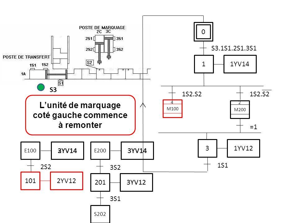 L'unité de marquage coté gauche commence à remonter S3 0 S3.1S1.2S1.3S1 1 1YV14 1S2.S2 3 1YV12 1S1 M200 =1 M100 2 4 2S2 101 2YV12 3S1 201 3YV12 3S2 3YV14 E200 S202 3YV14 3YV12 3YV14 E100 3YV14 2YV14