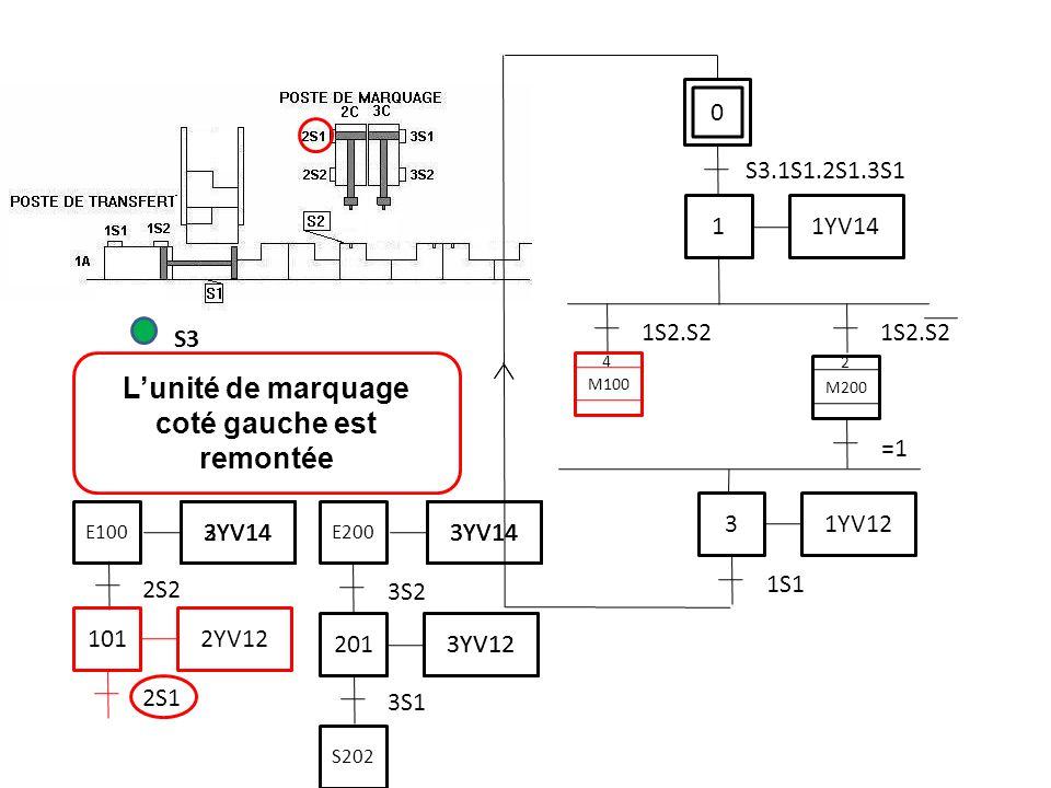 L'unité de marquage coté gauche est remontée S3 2S1 0 S3.1S1.2S1.3S1 1 1YV14 1S2.S2 3 1YV12 1S1 M200 =1 M100 2 4 2S2 101 2YV12 3S1 201 3YV12 3S2 3YV14