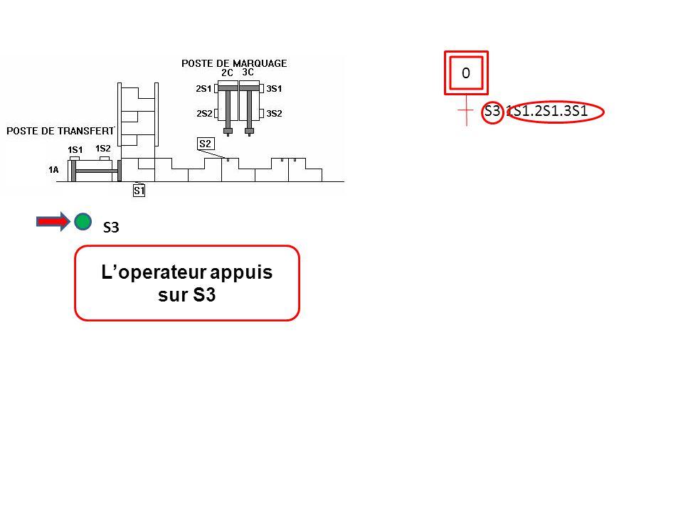 0 S3.1S1.2S1.3S1 L'operateur appuis sur S3 S3