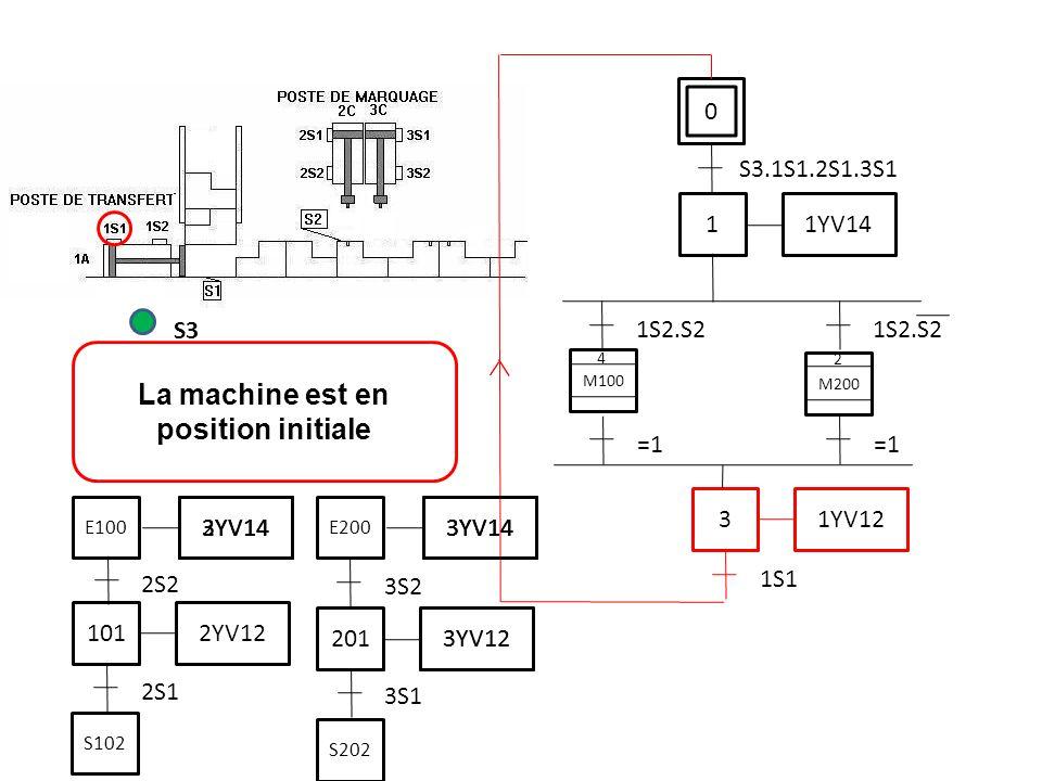 La machine est en position initiale S3 0 S3.1S1.2S1.3S1 1 1YV14 1S2.S2 3 1YV12 1S1 M200 =1 M100 2 4 =1 2S1 2S2 101 2YV12 3S1 201 3YV12 3S2 3YV14 E200 S202 3YV14 3YV12 3YV14 E100 3YV14 2YV14 S102