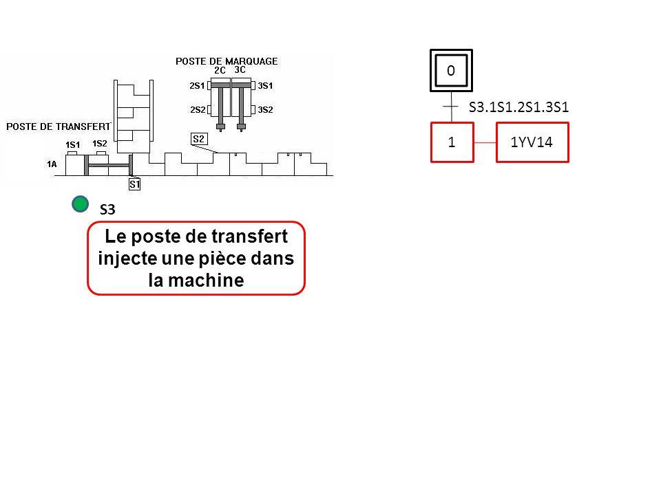 0 S3.1S1.2S1.3S1 Le poste de transfert injecte une pièce dans la machine S3 1 1YV14