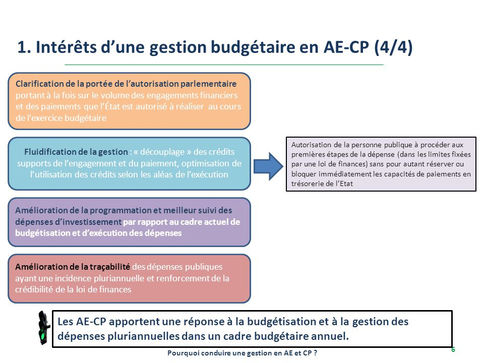 2-6/12/2013 6 1. Intérêts d'une gestion budgétaire en AE-CP (4/4) Pourquoi conduire une gestion en AE et CP ? Clarification de la portée de l'autorisa