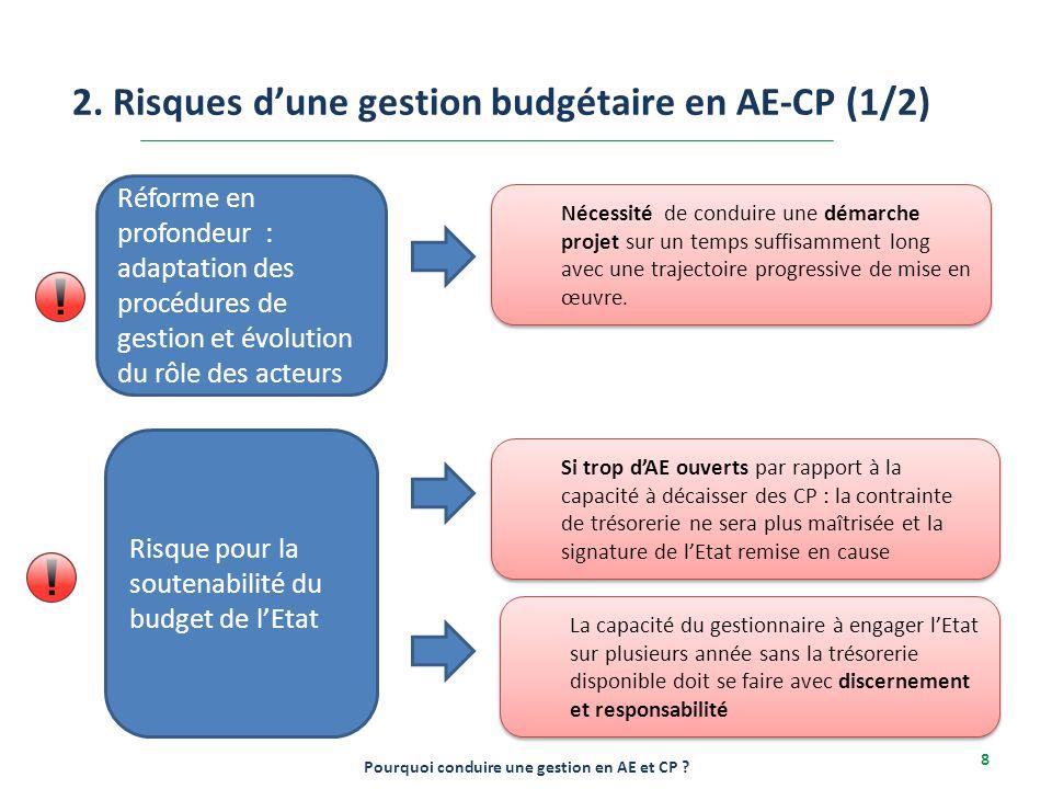 2-6/12/2013 8 2. Risques d'une gestion budgétaire en AE-CP (1/2) Pourquoi conduire une gestion en AE et CP ? Réforme en profondeur : adaptation des pr
