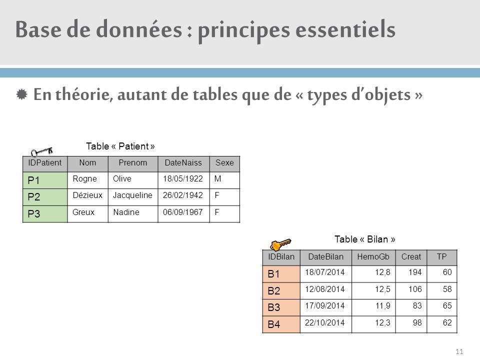 Base de données : principes essentiels  En théorie, autant de tables que de « types d'objets » 11 Table « Bilan » IDPatientNomPrenomDateNaissSexe P1
