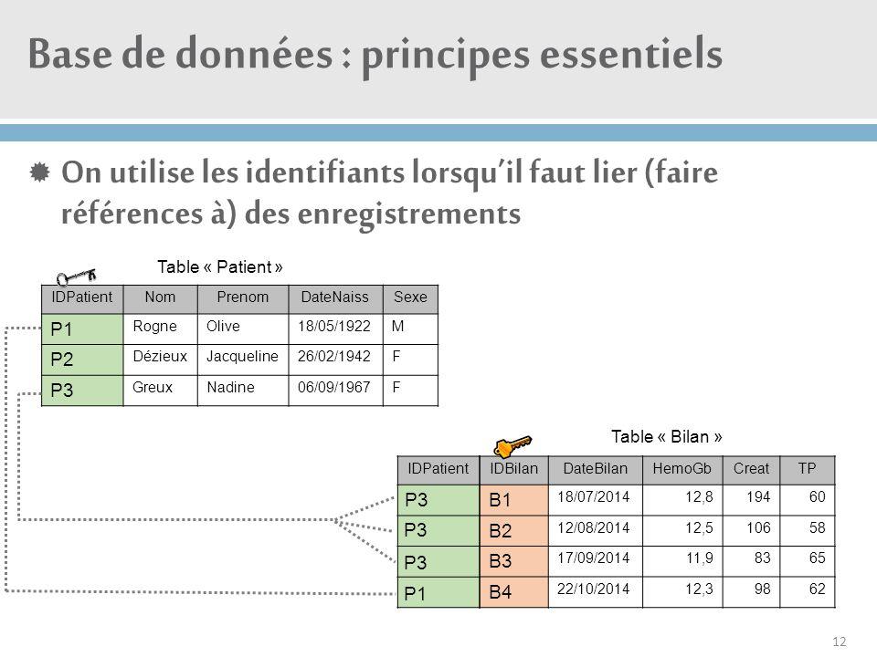 Base de données : principes essentiels  On utilise les identifiants lorsqu'il faut lier (faire références à) des enregistrements 12 IDPatientNomPreno