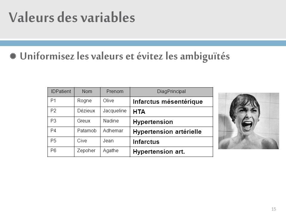 Valeurs des variables  Uniformisez les valeurs et évitez les ambiguïtés 15 IDPatientNomPrenom P1RogneOlive P2DézieuxJacqueline P3GreuxNadine P4Patamo