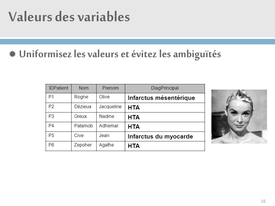 Valeurs des variables  Uniformisez les valeurs et évitez les ambiguïtés 16 IDPatientNomPrenom P1RogneOlive P2DézieuxJacqueline P3GreuxNadine P4Patamo