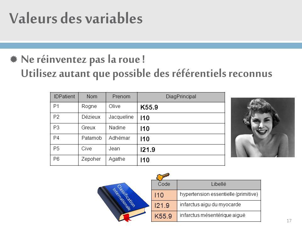 Valeurs des variables  Ne réinventez pas la roue ! Utilisez autant que possible des référentiels reconnus 17 IDPatientNomPrenom P1RogneOlive P2Dézieu