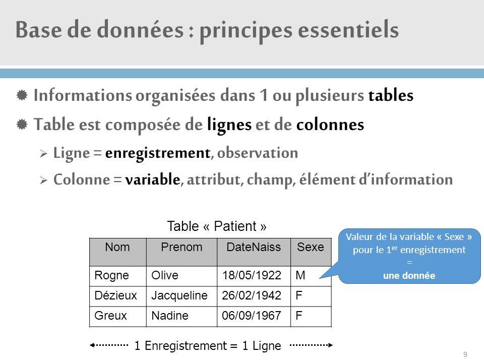  Chaque enregistrement doit avoir un identifiant unique (numéro, code alphanumérique, …) :  Permet de désigner facilement et de manière certaine un et un seul enregistrement  Permet de faciliter l'anonymisation IDPatient P1 P2 P3 Base de données : principes essentiels NomPrenomDateNaissSexe RogneOlive18/05/1922M DézieuxJacqueline26/02/1942F GreuxNadine06/09/1967F 10