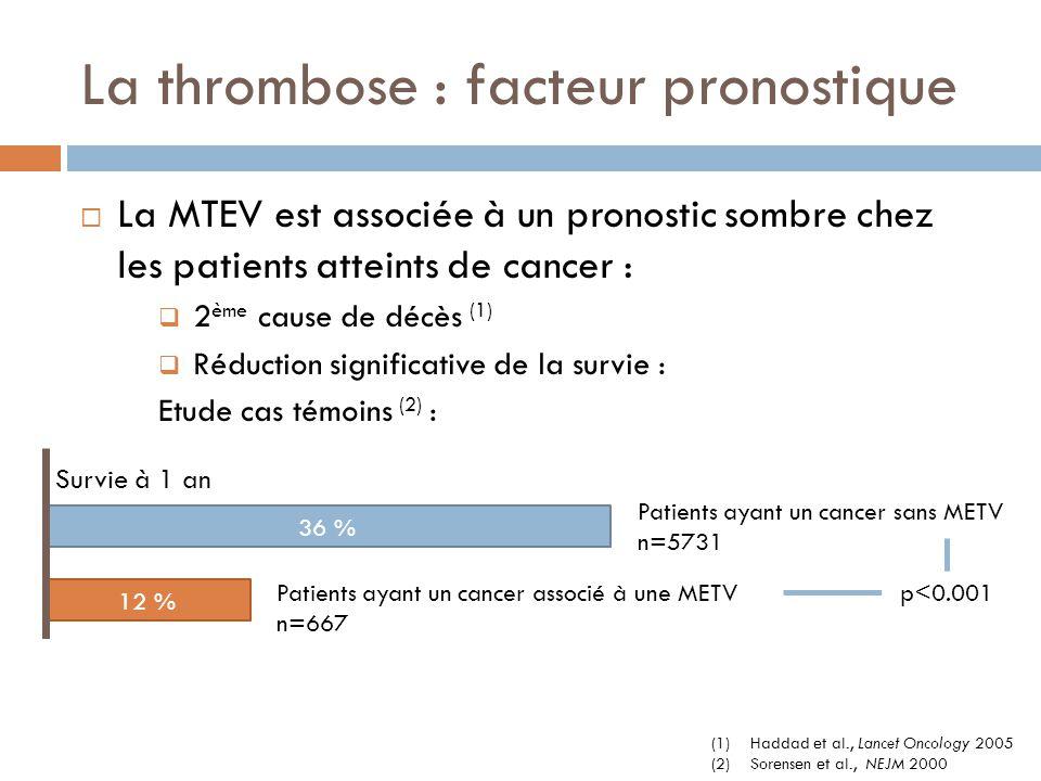 La thrombose : facteur pronostique  La MTEV est associée à un pronostic sombre chez les patients atteints de cancer :  2 ème cause de décès (1)  Ré